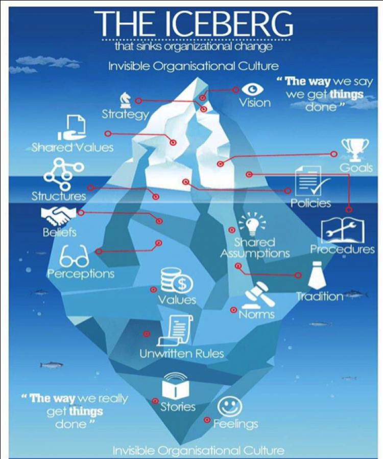 Organizational Change Iceberg Diagram